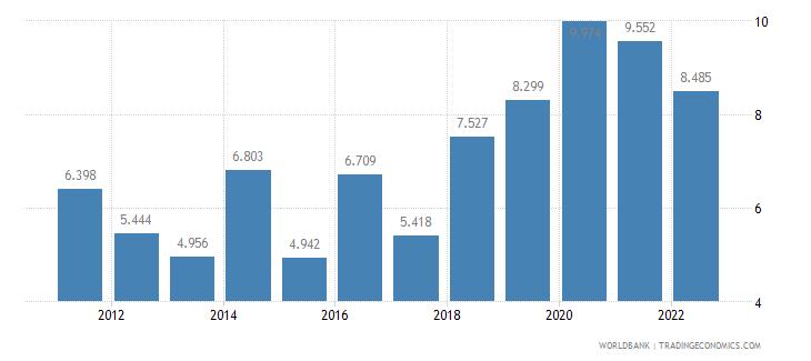 paraguay unemployment female percent of female labor force wb data