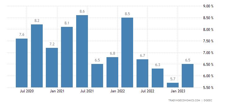 Paraguay Unemployment Rate