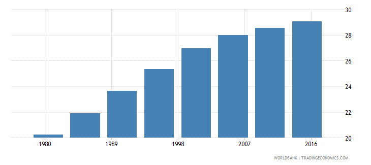 paraguay urban population male percent of total wb data