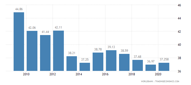paraguay vulnerable employment total percent of total employment wb data