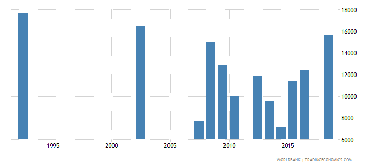 paraguay youth illiterate population 15 24 years male number wb data