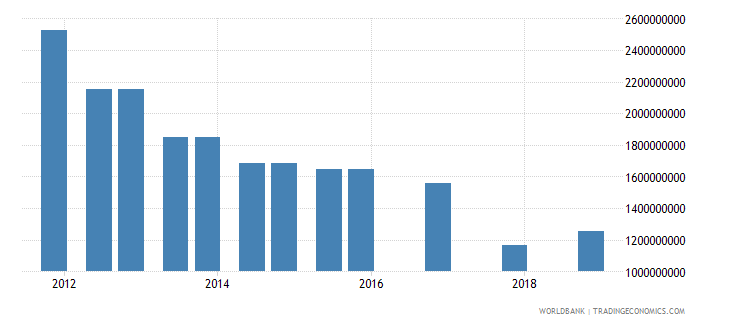 peru 03_official bilateral loans total wb data