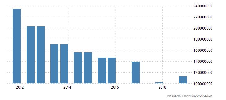 peru 04_official bilateral loans aid loans wb data