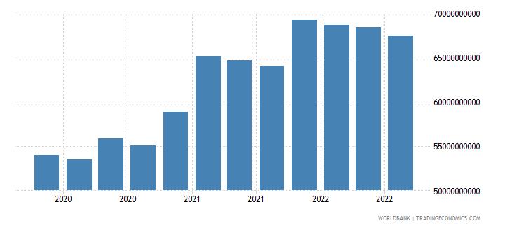 peru 17_international debt securities nonbanks wb data