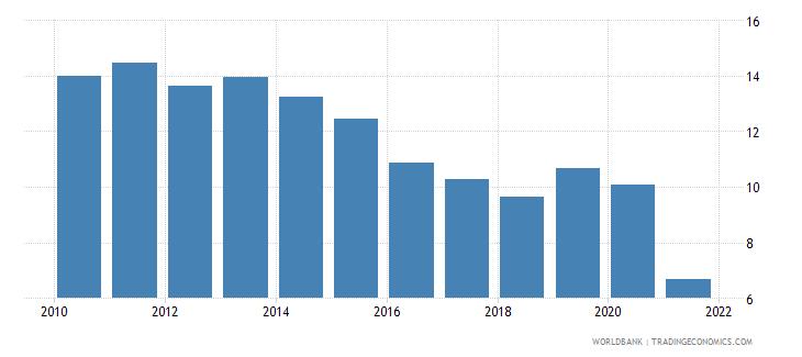 peru adjusted net savings excluding particulate emission damage percent of gni wb data