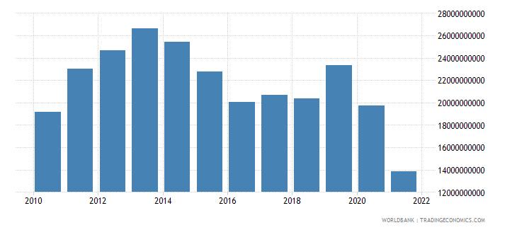 peru adjusted net savings excluding particulate emission damage us dollar wb data