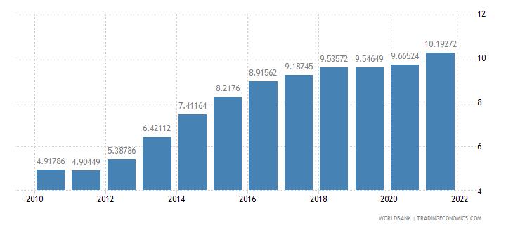peru adjusted savings consumption of fixed capital percent of gni wb data