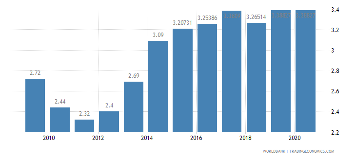 peru adjusted savings education expenditure percent of gni wb data