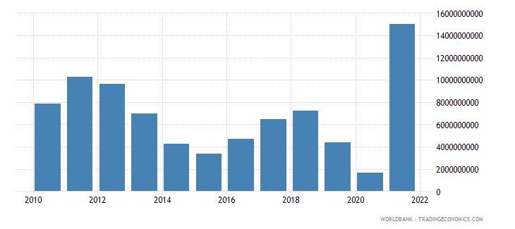 peru adjusted savings mineral depletion us dollar wb data