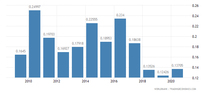 peru adjusted savings net forest depletion percent of gni wb data