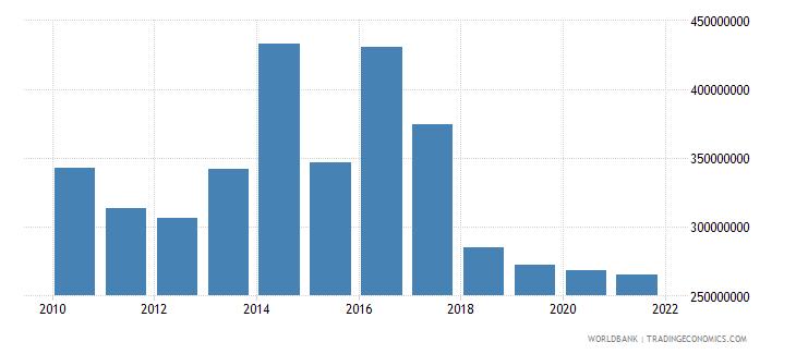 peru adjusted savings net forest depletion us dollar wb data