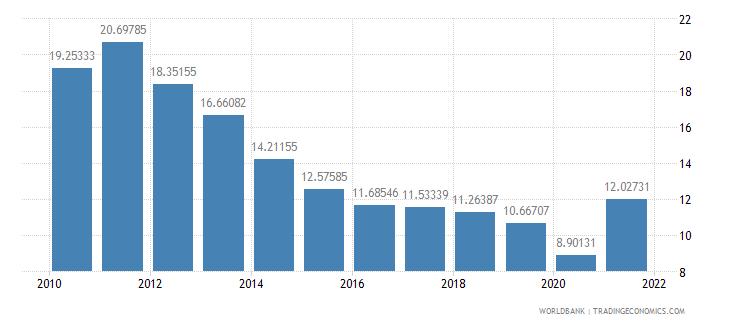peru adjusted savings net national savings percent of gni wb data