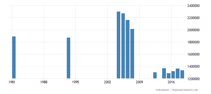 peru adult illiterate population 15 years both sexes number wb data