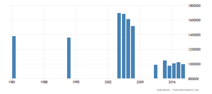 peru adult illiterate population 15 years female number wb data