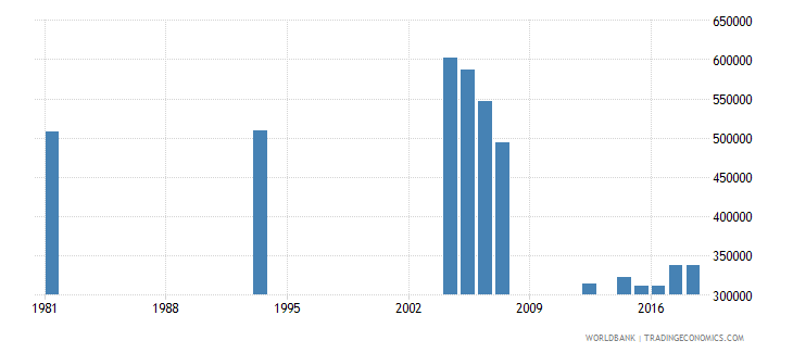 peru adult illiterate population 15 years male number wb data