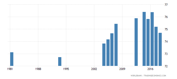 peru adult illiterate population 15 years percent female wb data