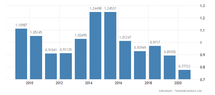 peru agricultural raw materials exports percent of merchandise exports wb data