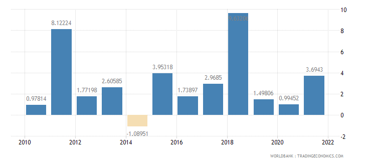 peru agriculture value added annual percent growth wb data