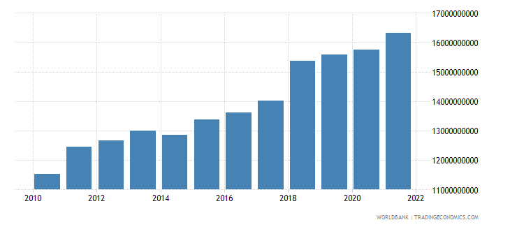 peru agriculture value added constant 2000 us dollar wb data