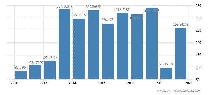 peru air transport freight million ton km wb data