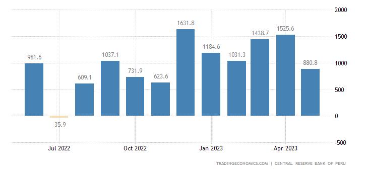 Peru Balance of Trade