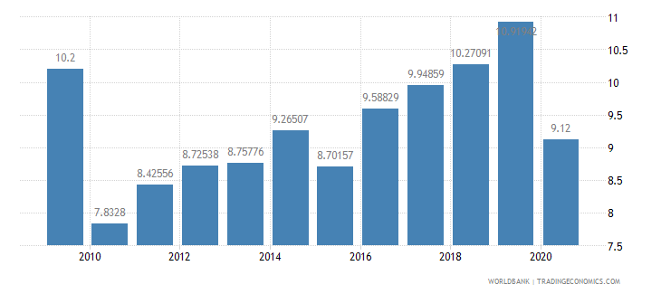 peru bank capital to assets ratio percent wb data