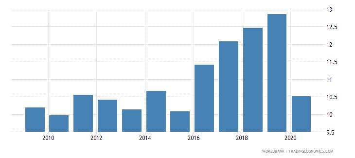 peru bank capital to total assets percent wb data