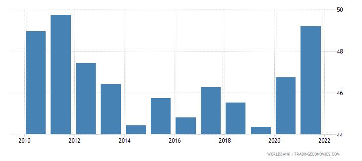 peru bank cost to income ratio percent wb data