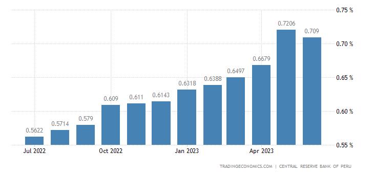 Peru Bank Savings Rate