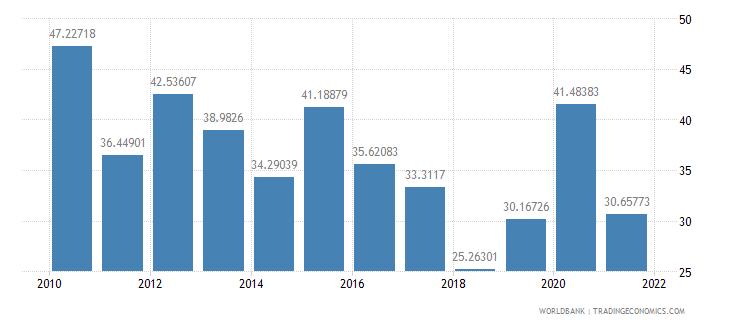 peru bank liquid reserves to bank assets ratio percent wb data