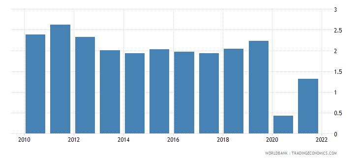 peru bank return on assets percent after tax wb data