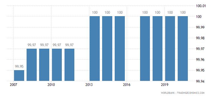peru binding coverage manufactured products percent wb data