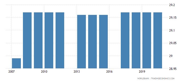 peru bound rate simple mean manufactured products percent wb data