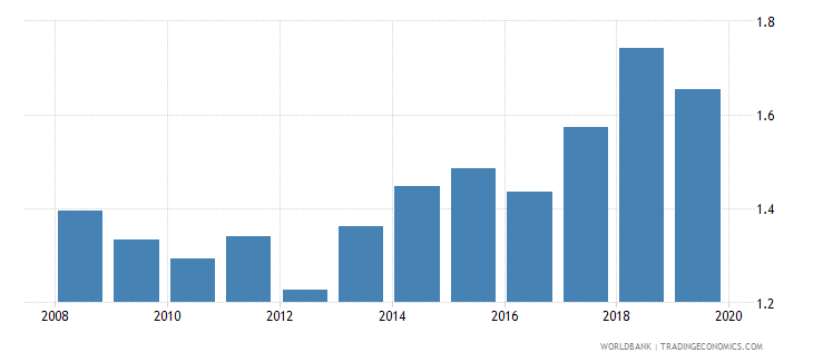 peru broad money to total reserves ratio wb data