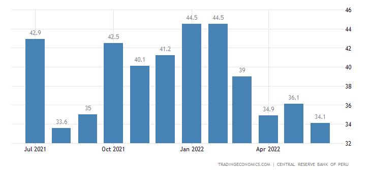 Peru Business Confidence