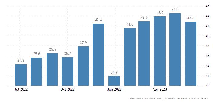 Peru Business Confidence
