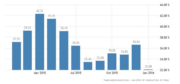 Peru Capacity Utilization