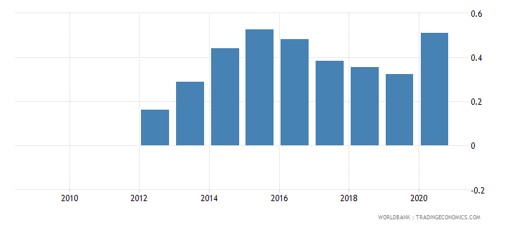 peru central bank assets to gdp percent wb data