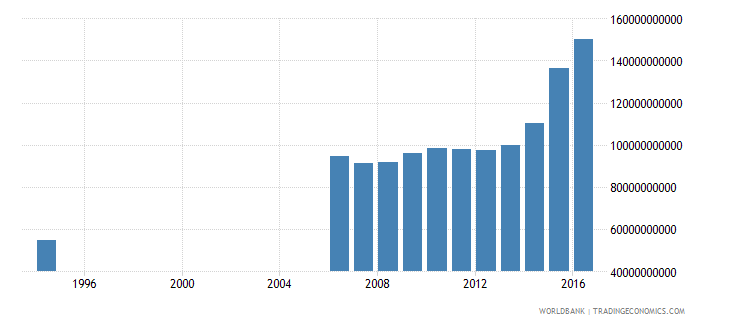 peru central government debt total current lcu wb data