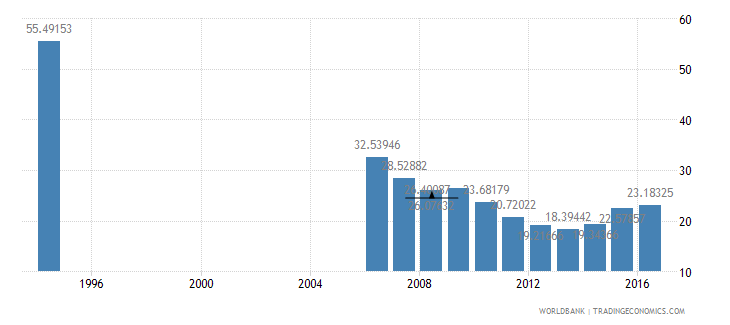 peru central government debt total percent of gdp wb data