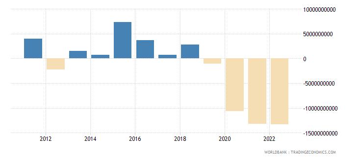 peru changes in inventories current lcu wb data