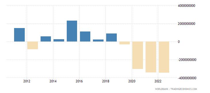 peru changes in inventories us dollar wb data