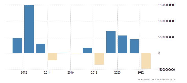 peru changes in net reserves bop us dollar wb data