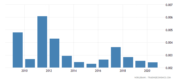 peru coal rents percent of gdp wb data