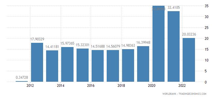 peru communications computer etc percent of service exports bop wb data