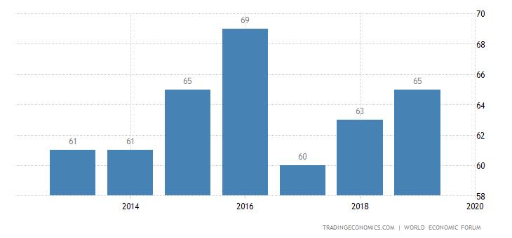 Peru Competitiveness Rank