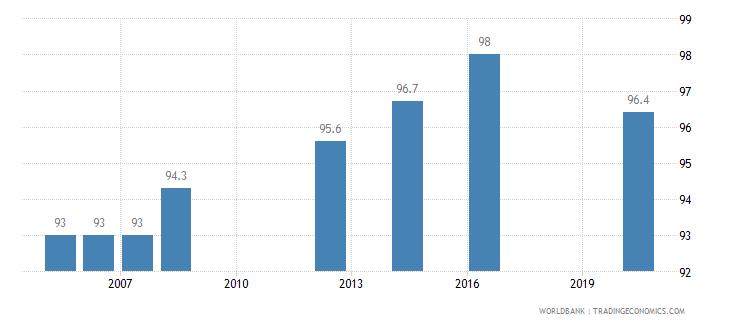peru completeness of birth registration percent wb data