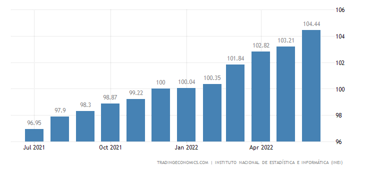 Peru Consumer Price Index (CPI)