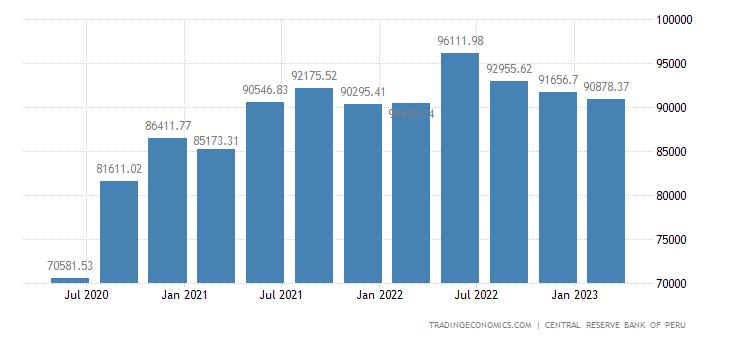 Peru Consumer Spending