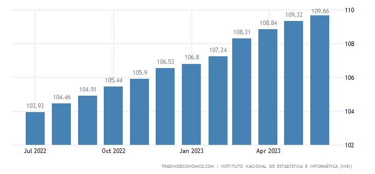 Peru Core Consumer Prices